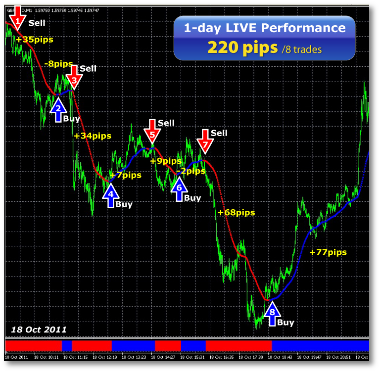 Scalping forex trading strategies